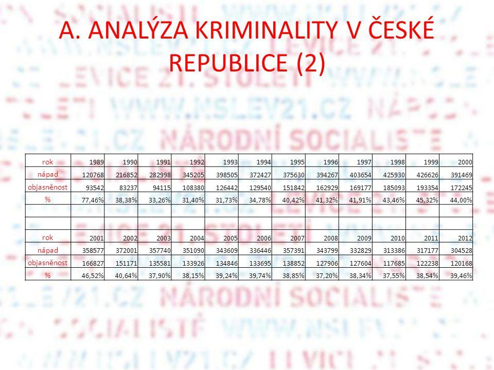 A. ANALÝZA KRIMINALITY V ČESKÉ REPUBLICE (2)