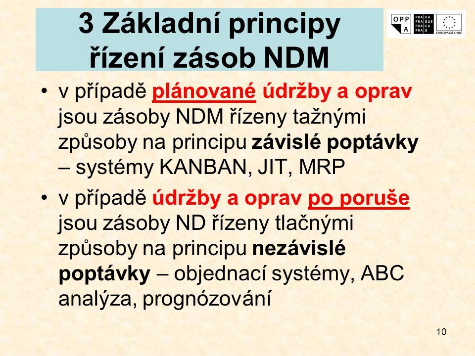 3 Základní principy řízení zásob NDM