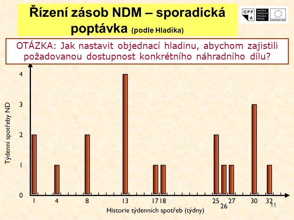 Řízení zásob NDM – sporadická poptávka (podle Hladíka)