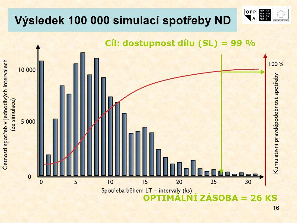Výsledek 100 000 simulací spotřeby ND