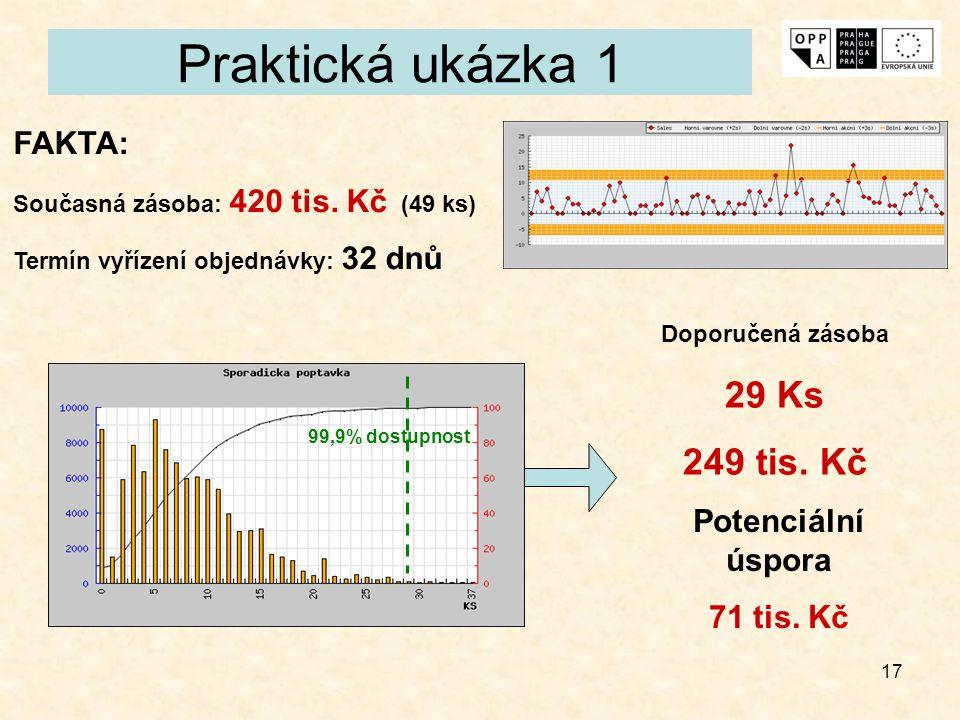 Praktická ukázka 1 29 Ks 249 tis. Kč FAKTA: Potenciální úspora