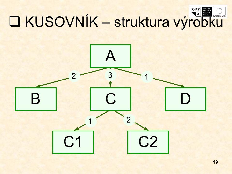 KUSOVNÍK – struktura výrobku