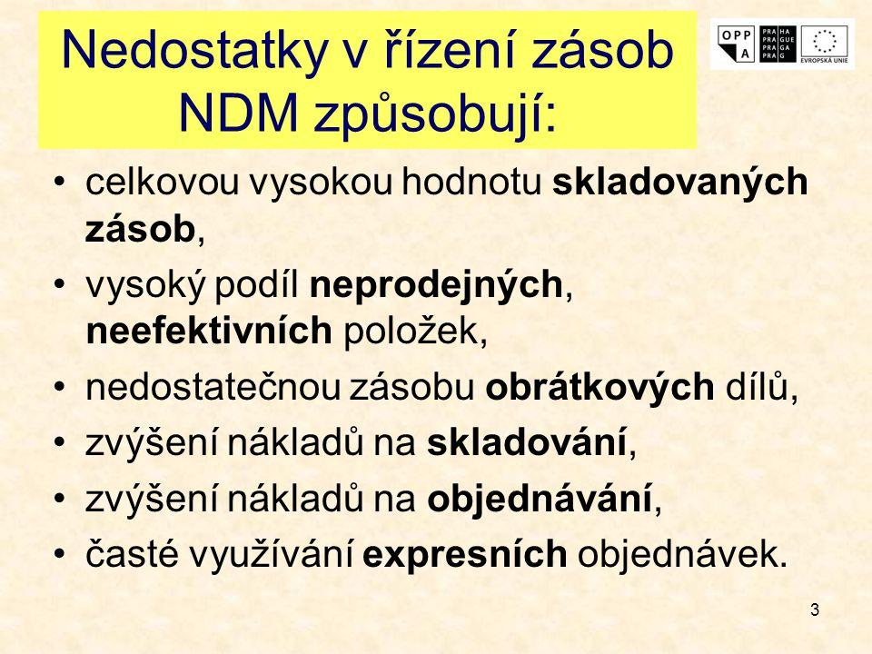 Nedostatky v řízení zásob NDM způsobují: