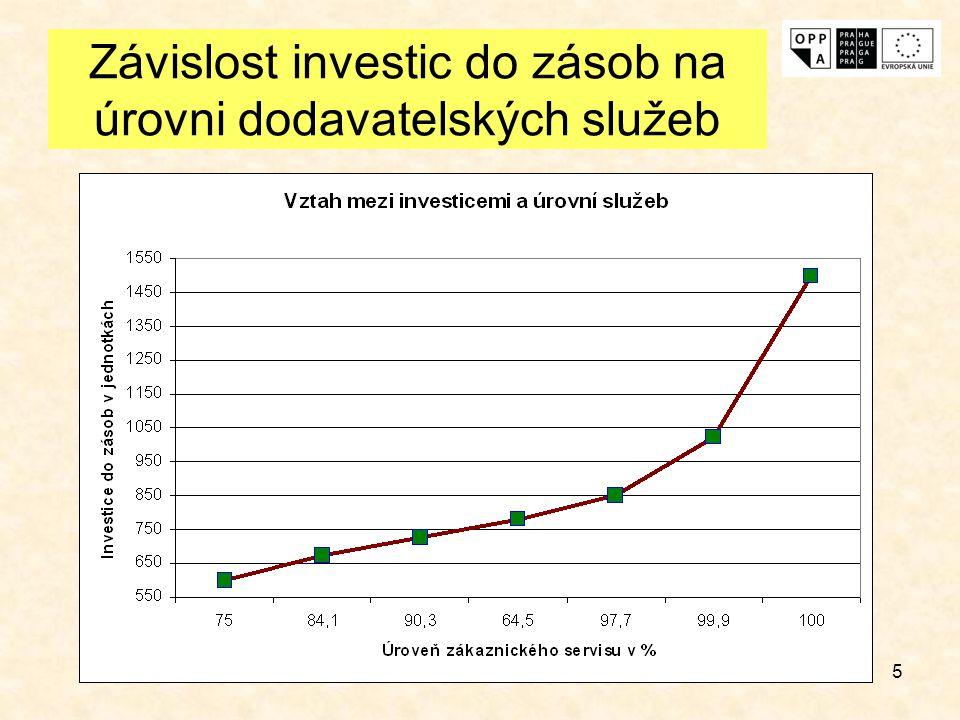 Závislost investic do zásob na úrovni dodavatelských služeb