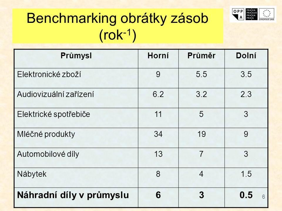 Benchmarking obrátky zásob (rok-1)