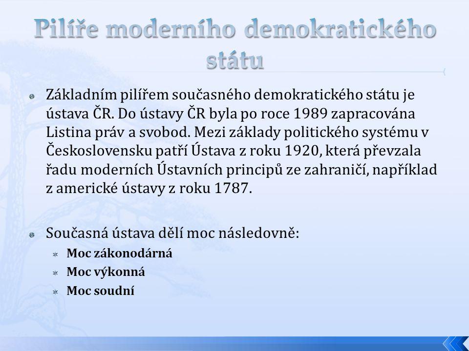 Pilíře moderního demokratického státu