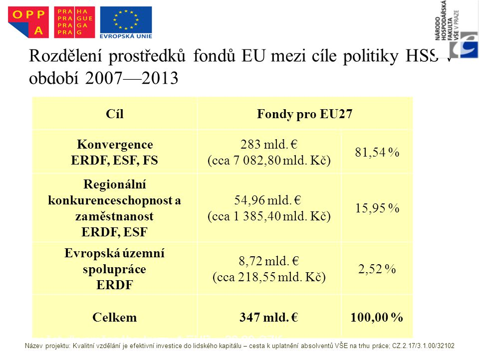 Rozdělení prostředků fondů EU mezi cíle politiky HSS v období 2007—2013