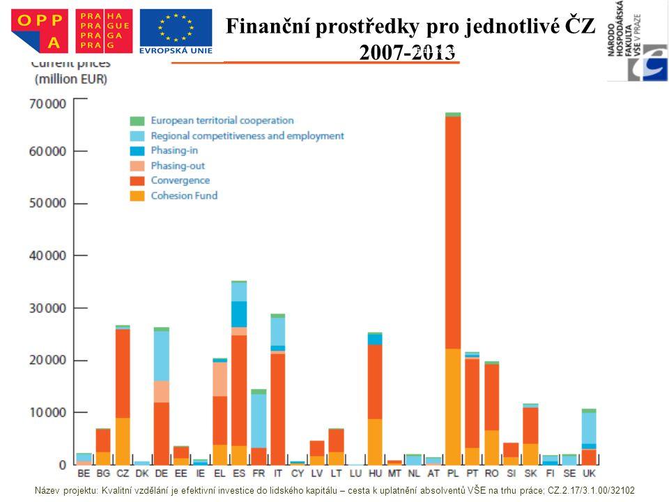 Finanční prostředky pro jednotlivé ČZ 2007-2013
