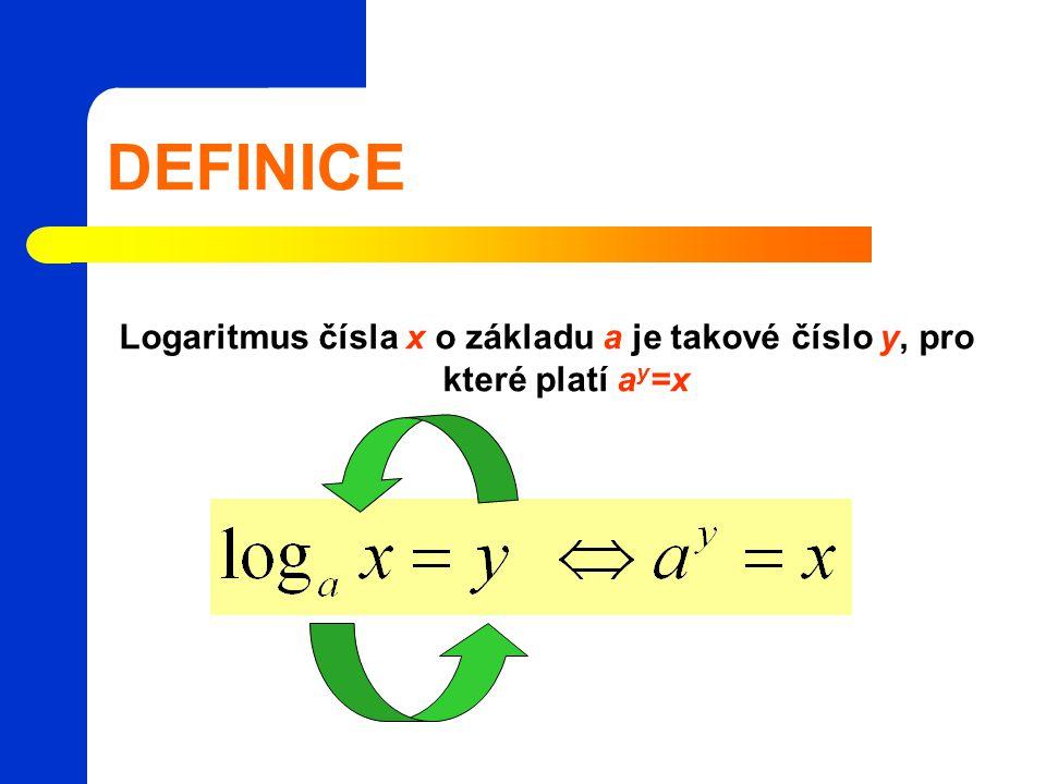 Logaritmus čísla x o základu a je takové číslo y, pro které platí ay=x