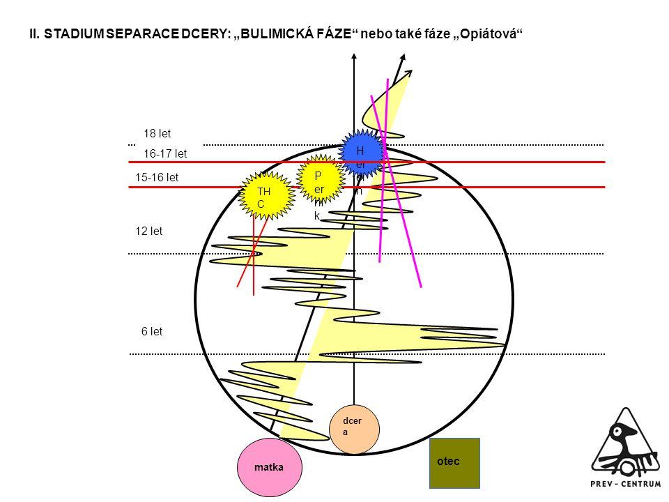 """II. STADIUM SEPARACE DCERY: """"BULIMICKÁ FÁZE nebo také fáze """"Opiátová"""