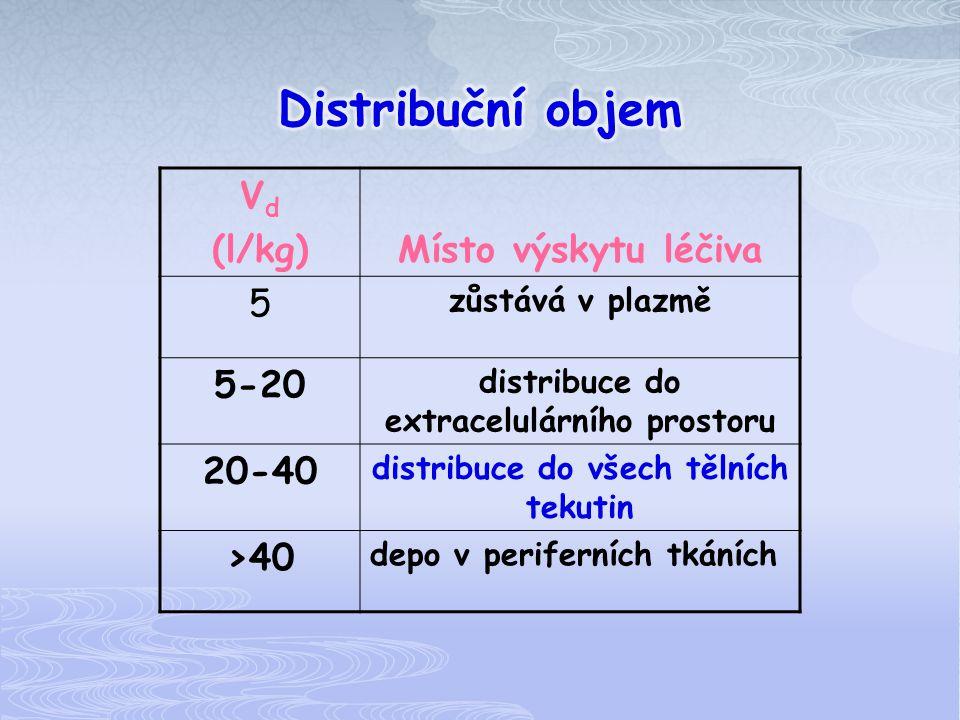 Distribuční objem Vd (l/kg) Místo výskytu léčiva 5 5-20 20-40 >40