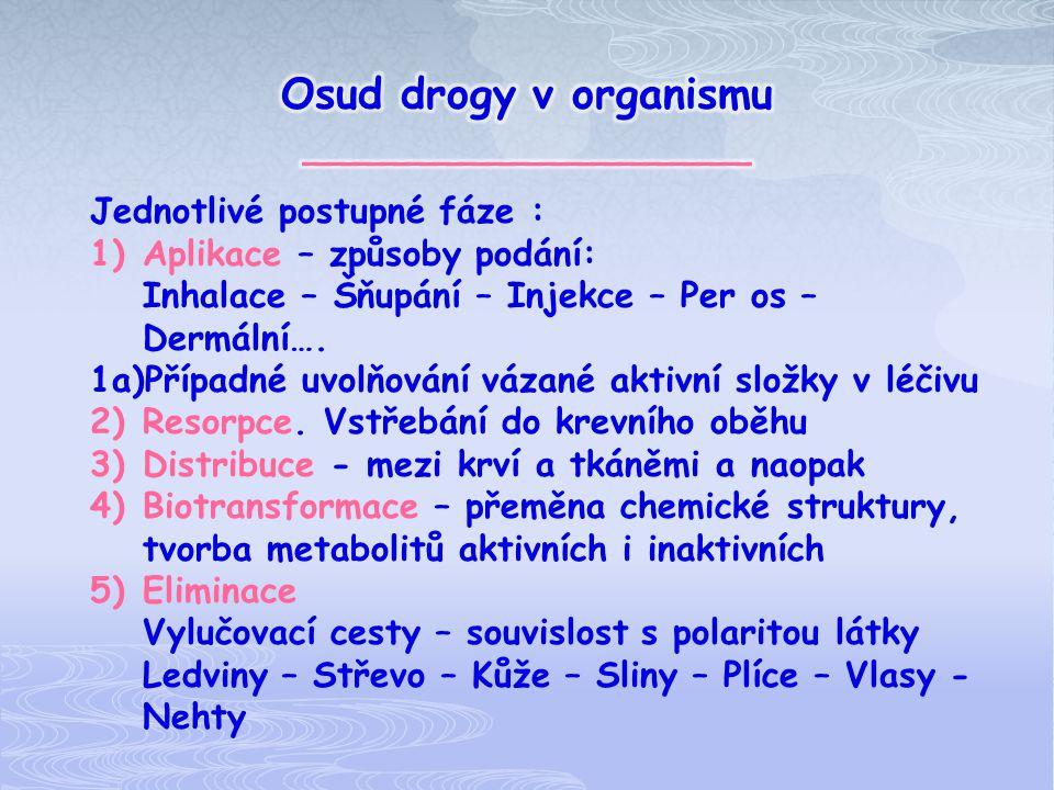 Osud drogy v organismu _________________