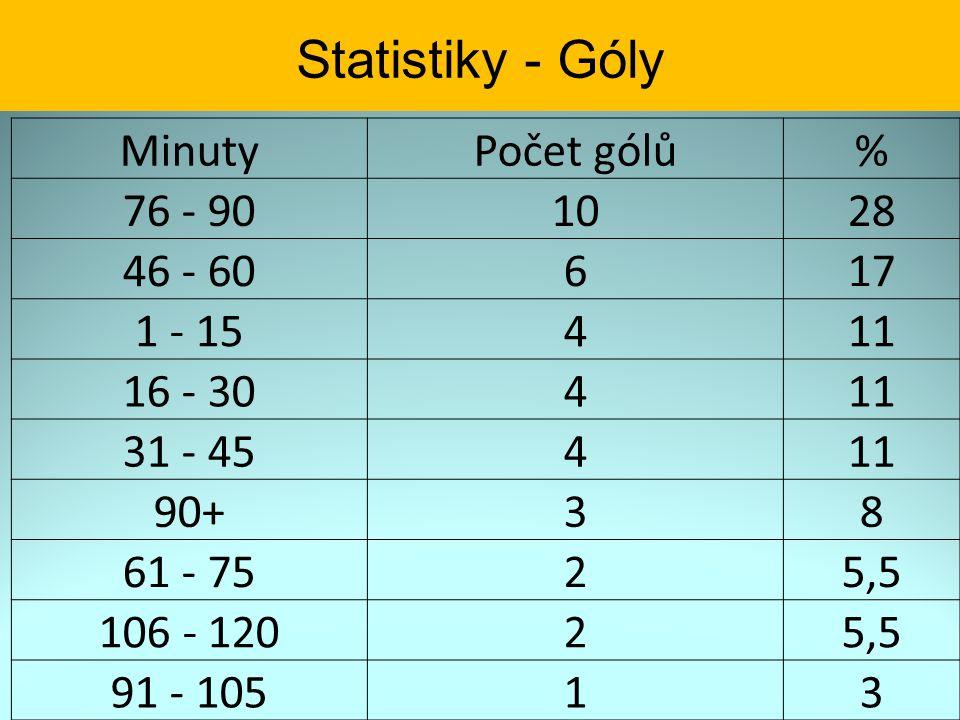 Statistiky - Góly Minuty Počet gólů % 76 - 90 10 28 46 - 60 6 17