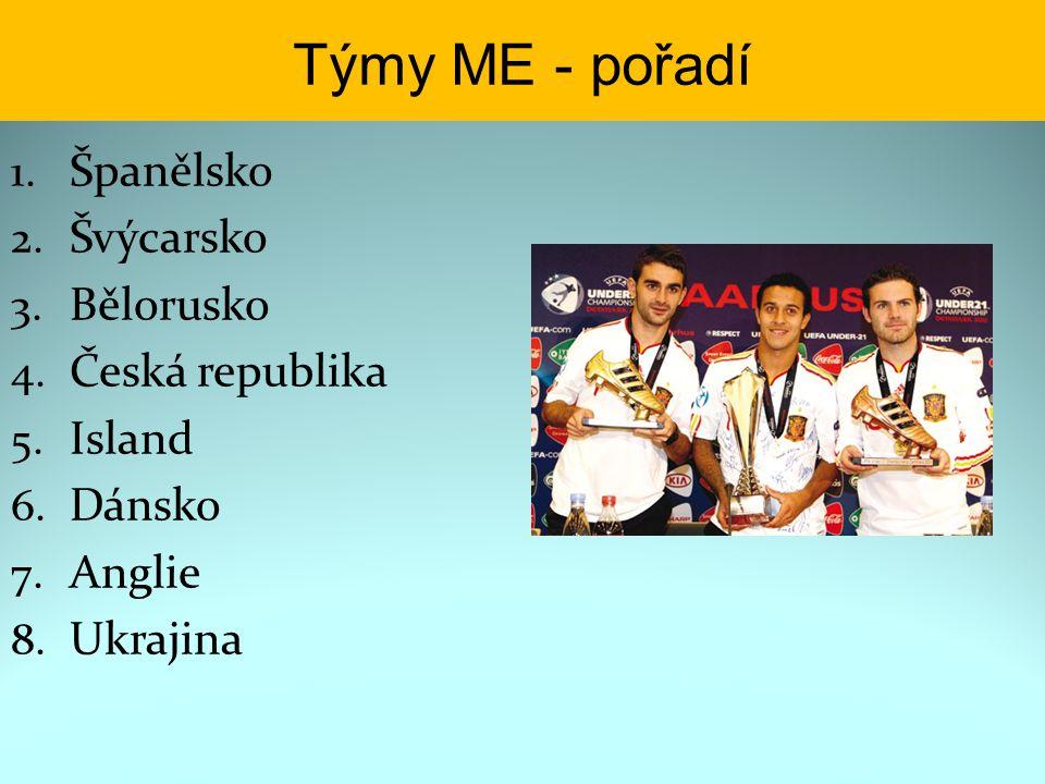 Týmy ME - pořadí Španělsko Švýcarsko Bělorusko Česká republika Island