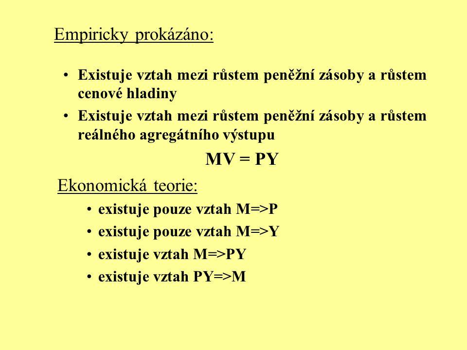 Empiricky prokázáno: MV = PY Ekonomická teorie: