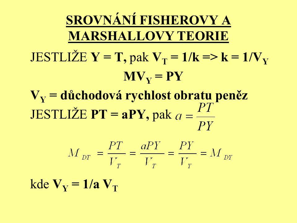 SROVNÁNÍ FISHEROVY A MARSHALLOVY TEORIE