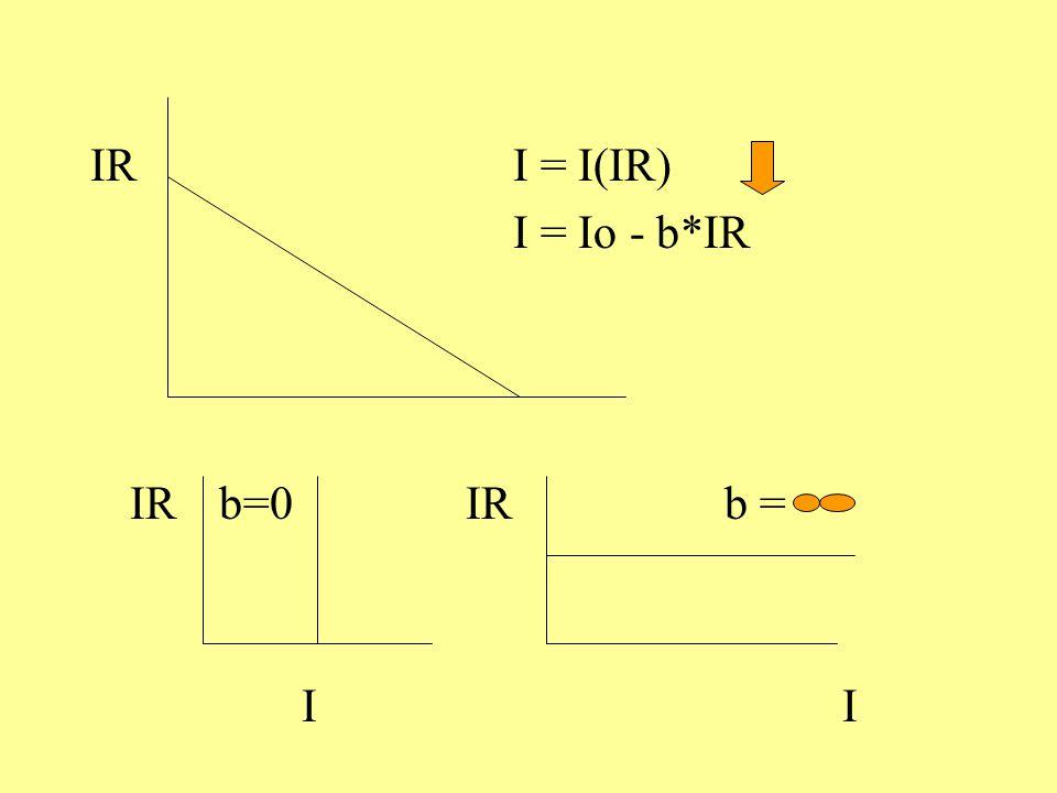 IR I = I(IR) I = Io - b*IR IR b=0 IR b = I I