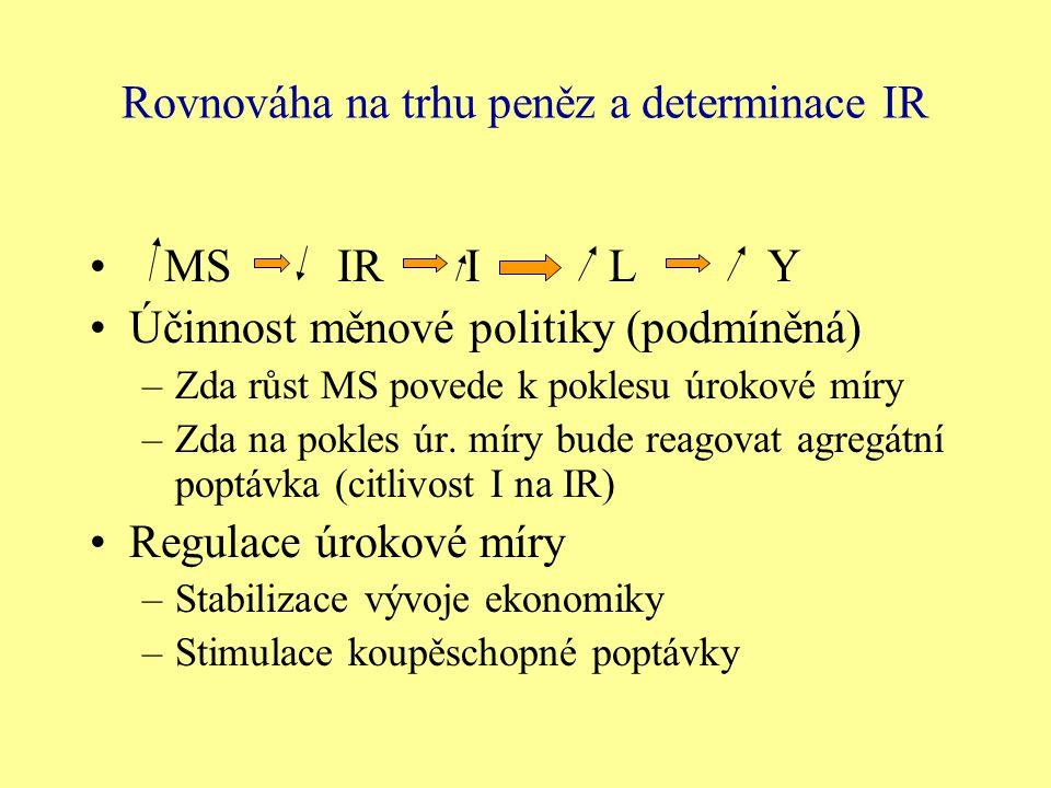 Rovnováha na trhu peněz a determinace IR