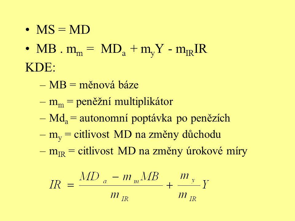 MS = MD MB . mm = MDa + myY - mIRIR KDE: MB = měnová báze