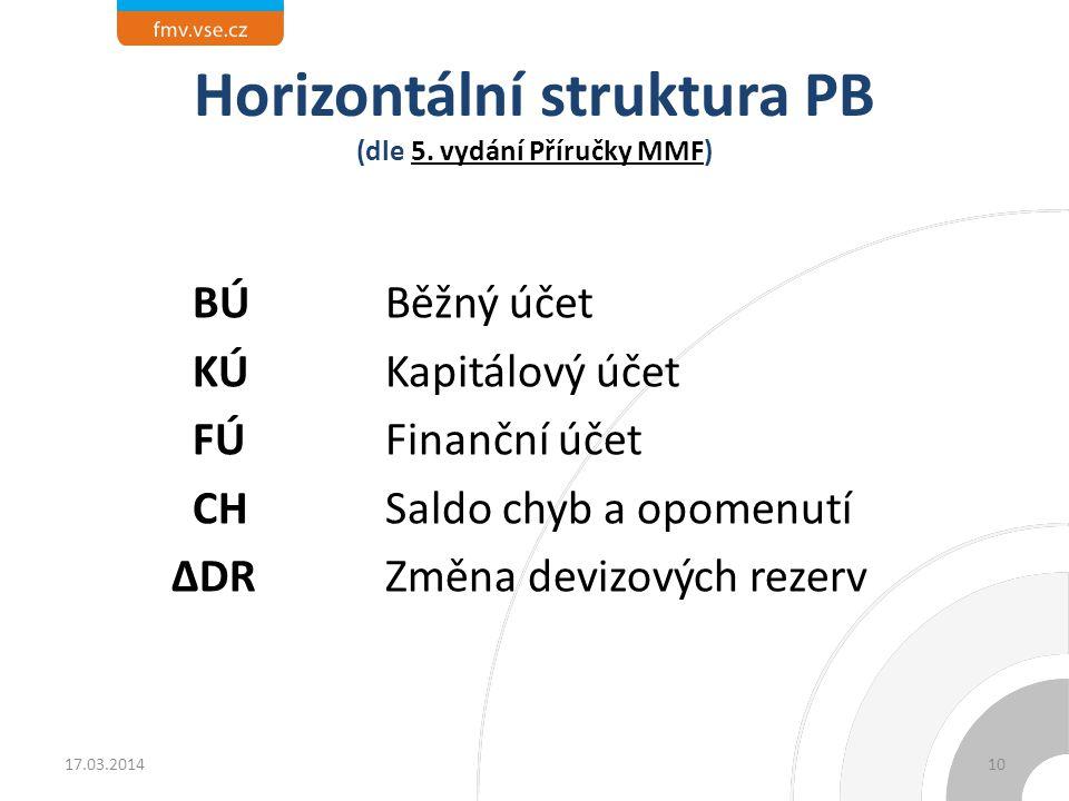 Horizontální struktura PB (dle 5. vydání Příručky MMF)