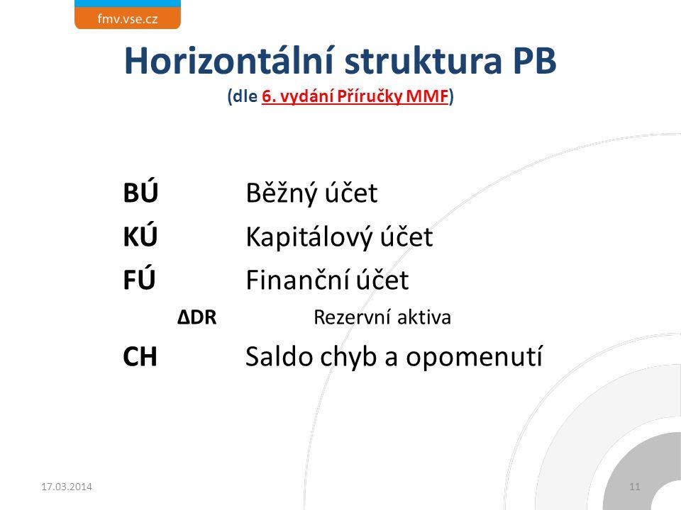 Horizontální struktura PB (dle 6. vydání Příručky MMF)