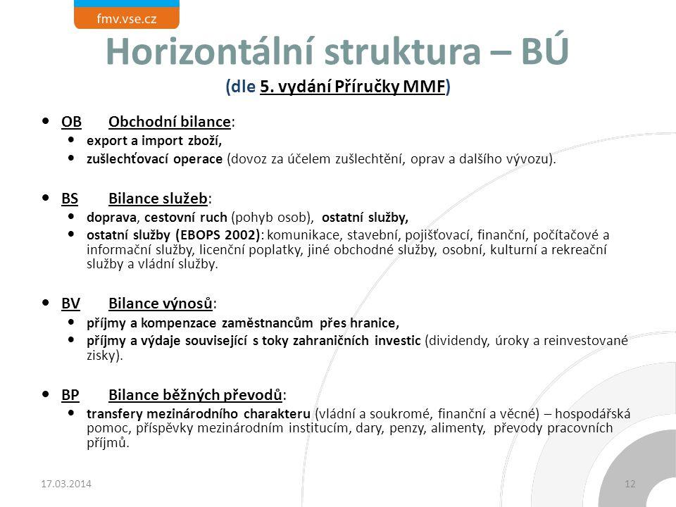 Horizontální struktura – BÚ (dle 5. vydání Příručky MMF)