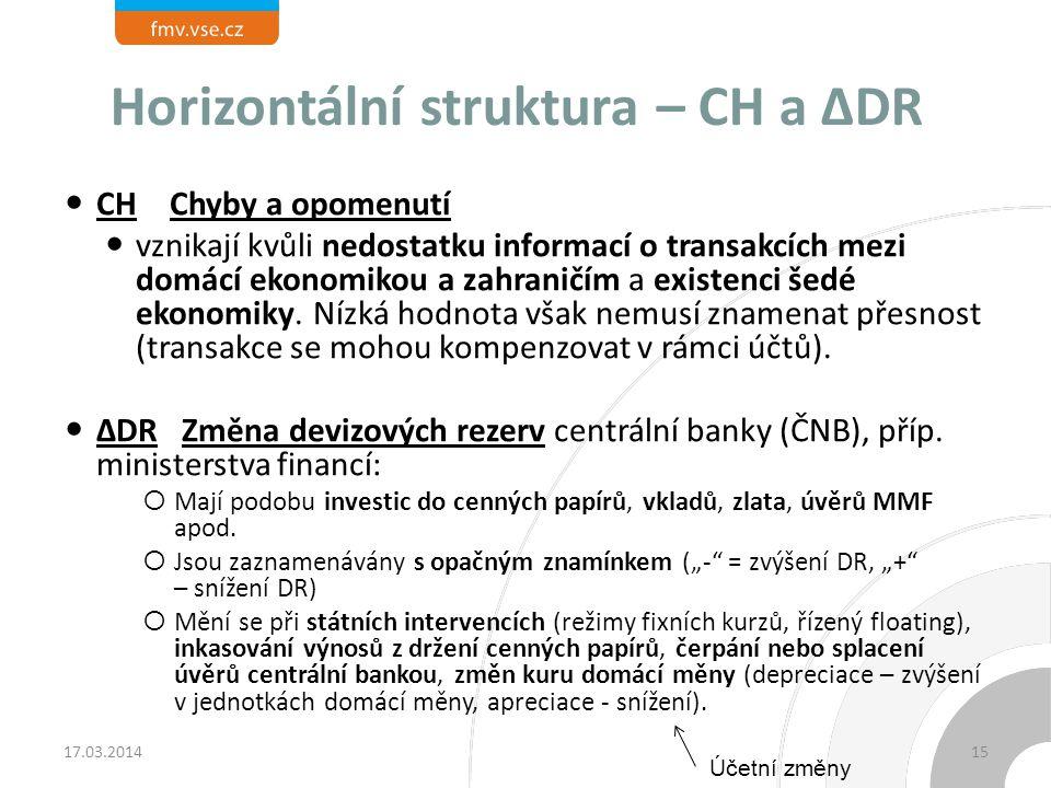 Horizontální struktura – CH a ∆DR