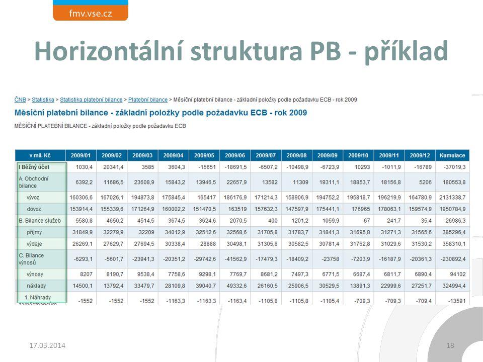 Horizontální struktura PB - příklad