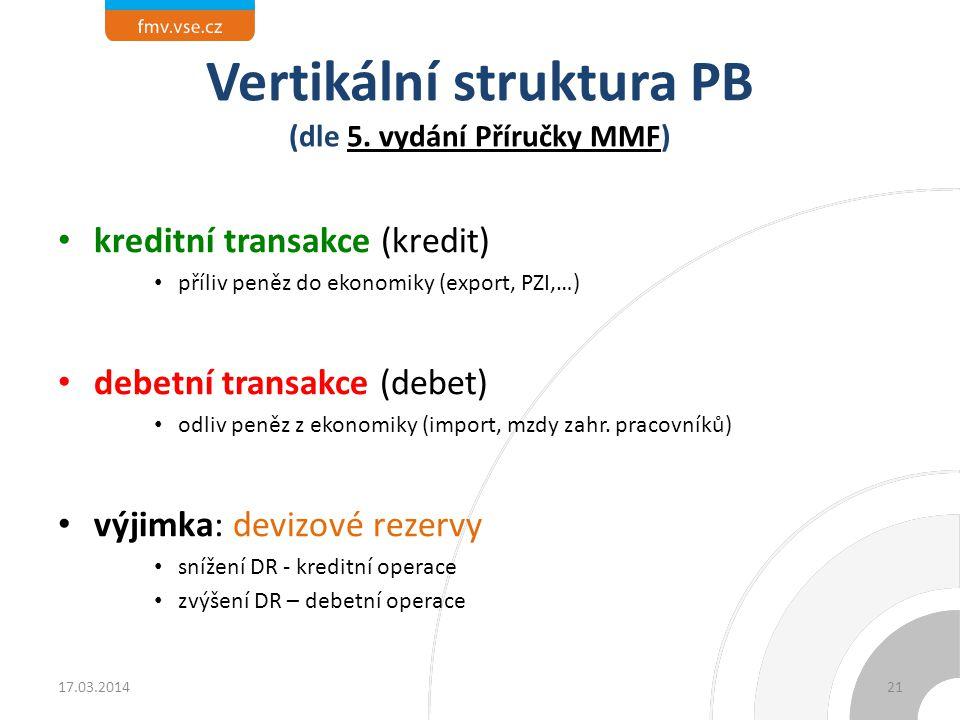 Vertikální struktura PB (dle 5. vydání Příručky MMF)