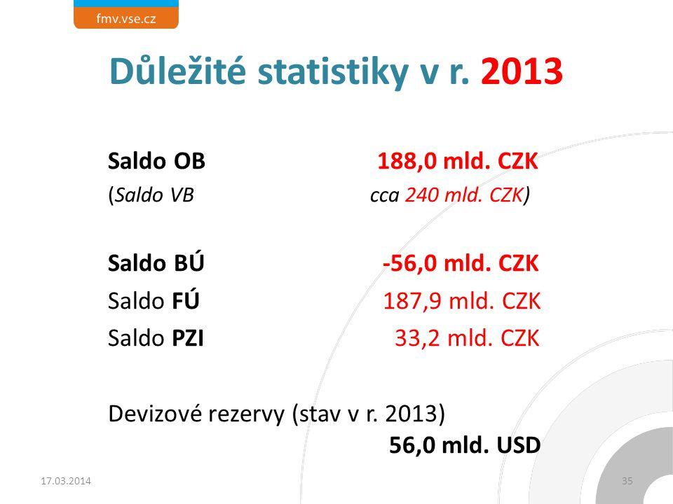 Důležité statistiky v r. 2013