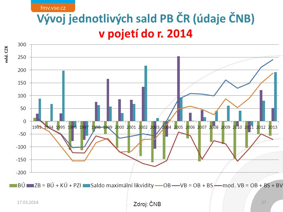 Vývoj jednotlivých sald PB ČR (údaje ČNB) v pojetí do r. 2014