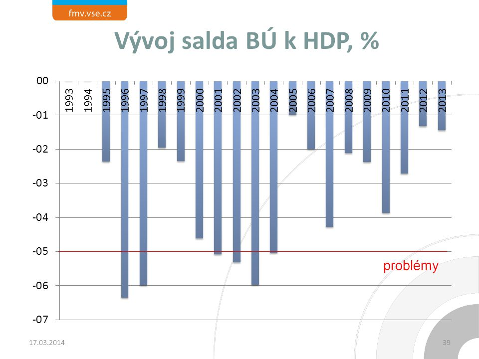 Vývoj salda BÚ k HDP, % problémy 17.03.2014