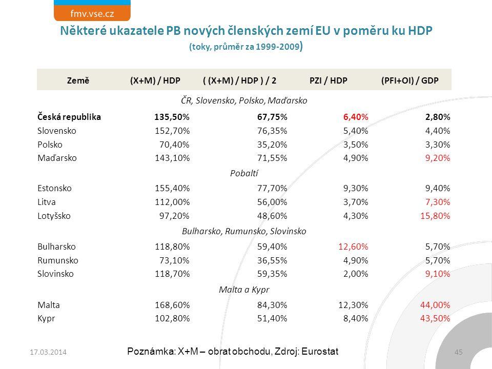 Některé ukazatele PB nových členských zemí EU v poměru ku HDP (toky, průměr za 1999-2009)