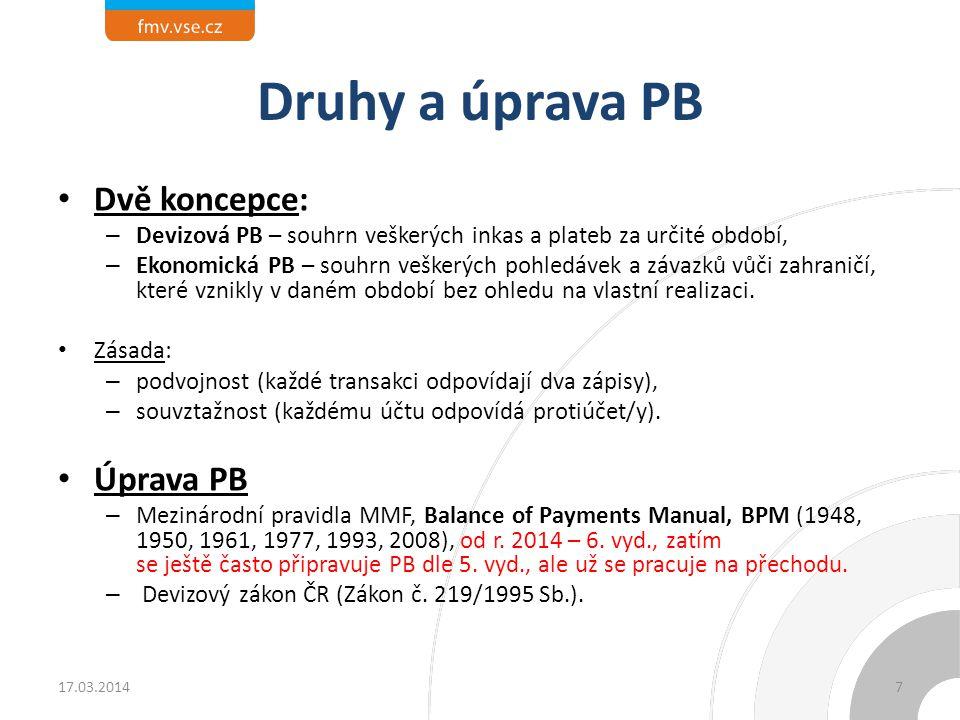 Druhy a úprava PB Dvě koncepce: Úprava PB