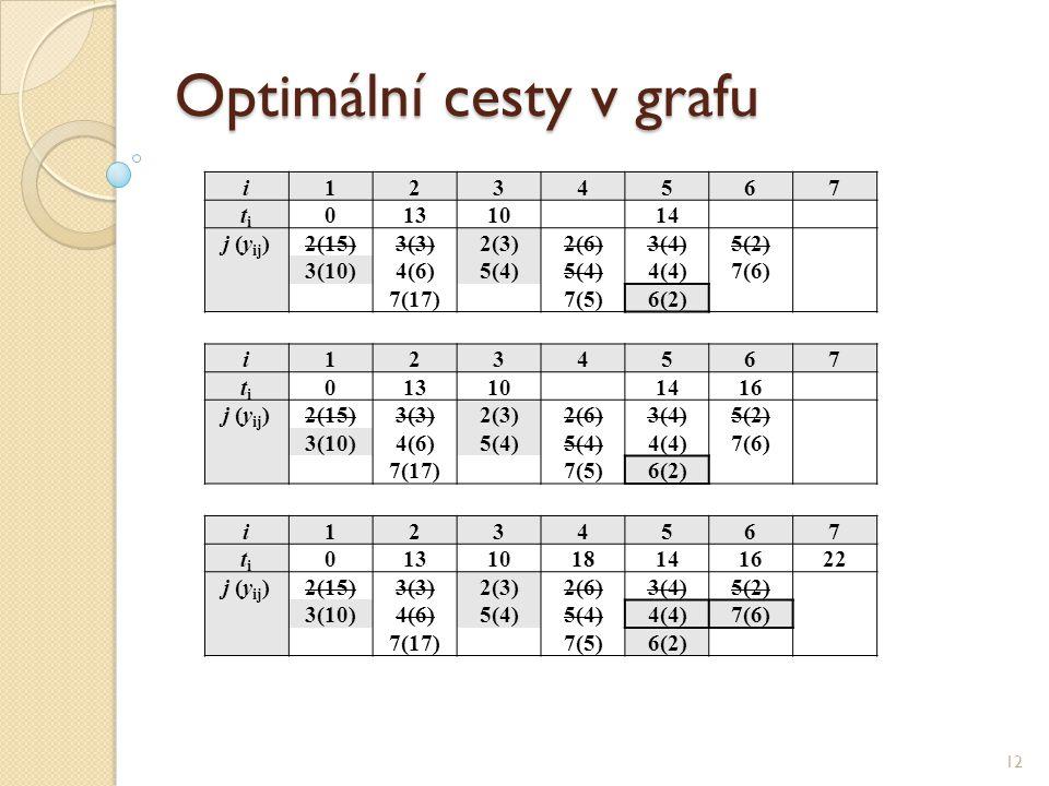 Optimální cesty v grafu