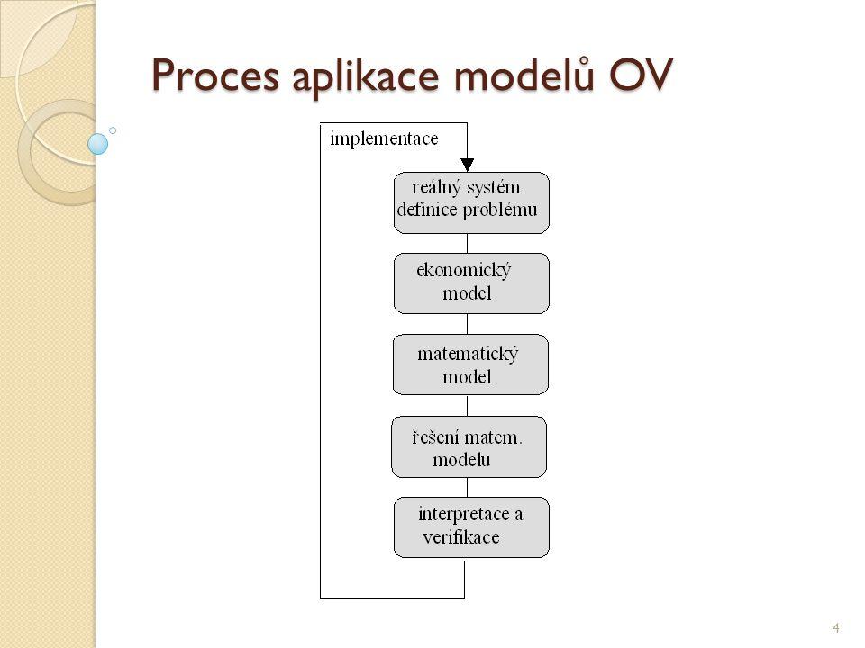 Proces aplikace modelů OV