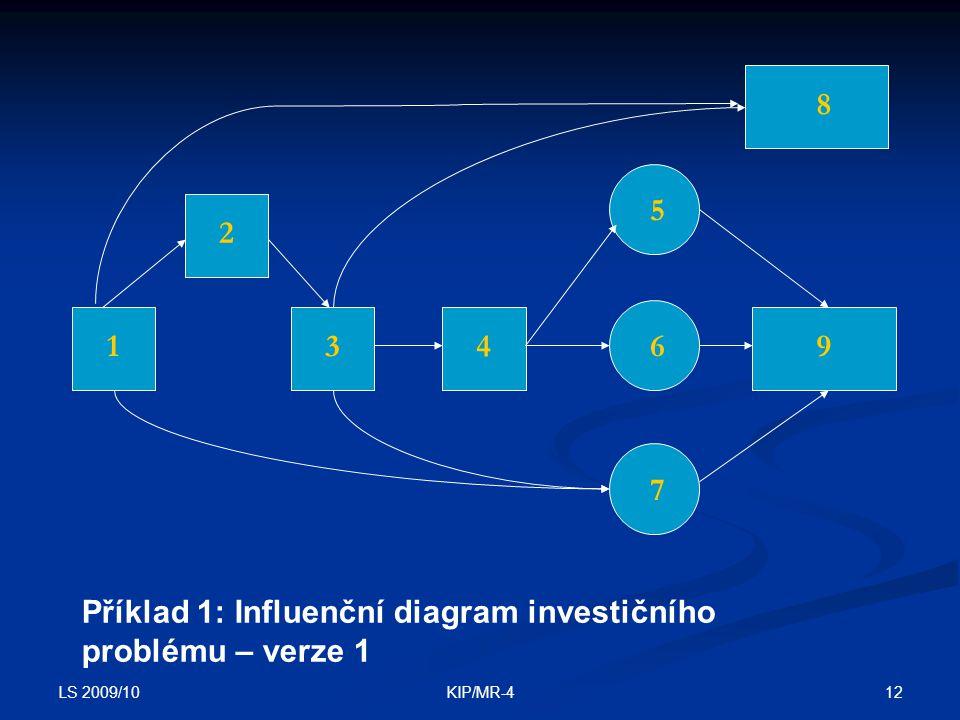 Příklad 1: Influenční diagram investičního problému – verze 1