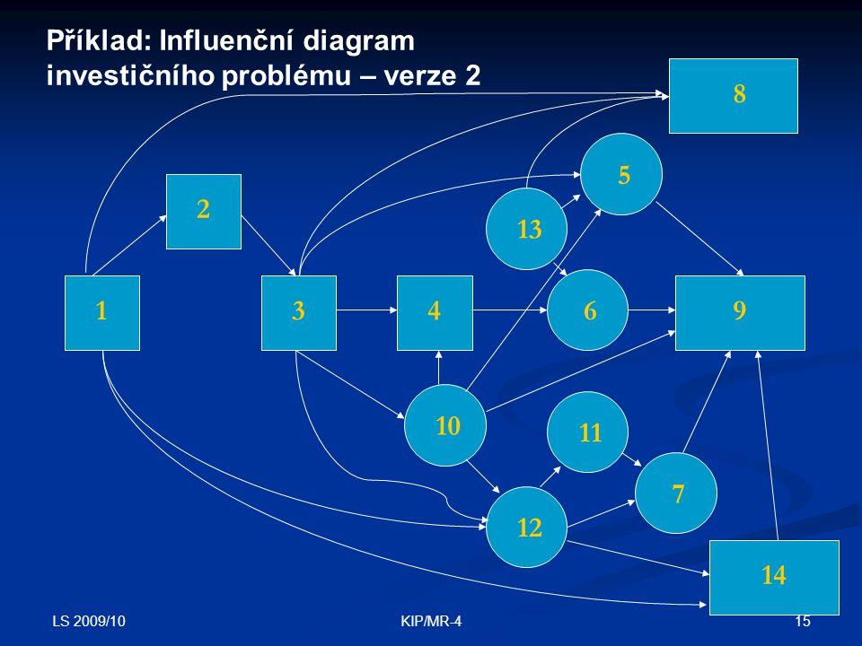 Příklad: Influenční diagram investičního problému – verze 2