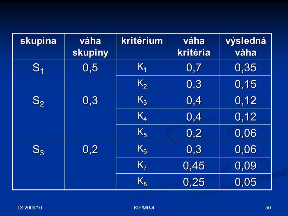 skupina váha skupiny. kritérium. váha kritéria. výsledná váha. S1. 0,5. K1. 0,7. 0,35. K2.