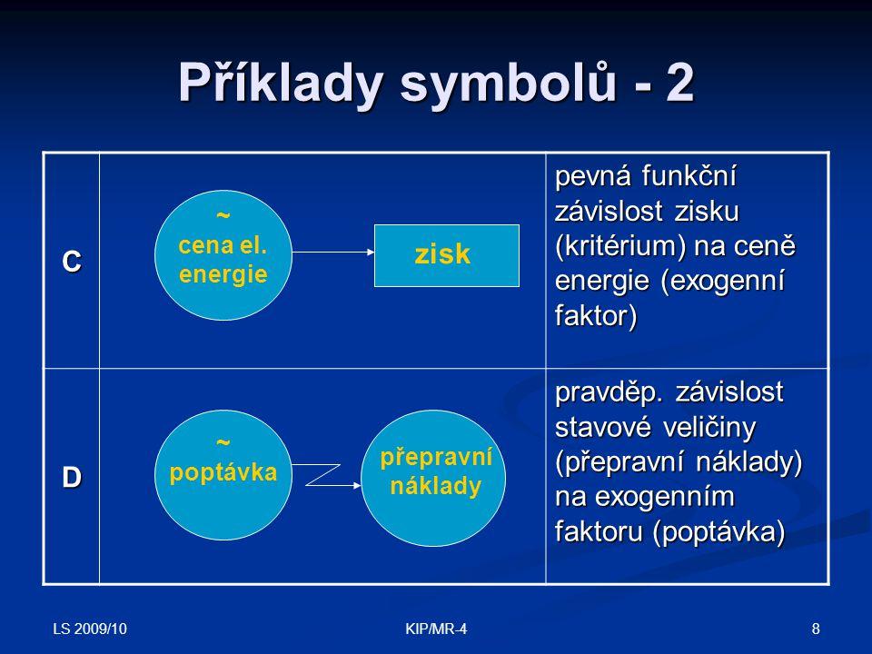 Příklady symbolů - 2 C. pevná funkční závislost zisku (kritérium) na ceně energie (exogenní faktor)