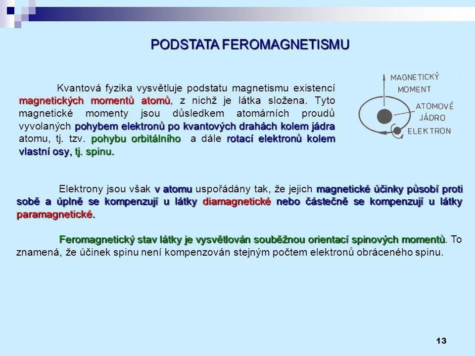 PODSTATA FEROMAGNETISMU