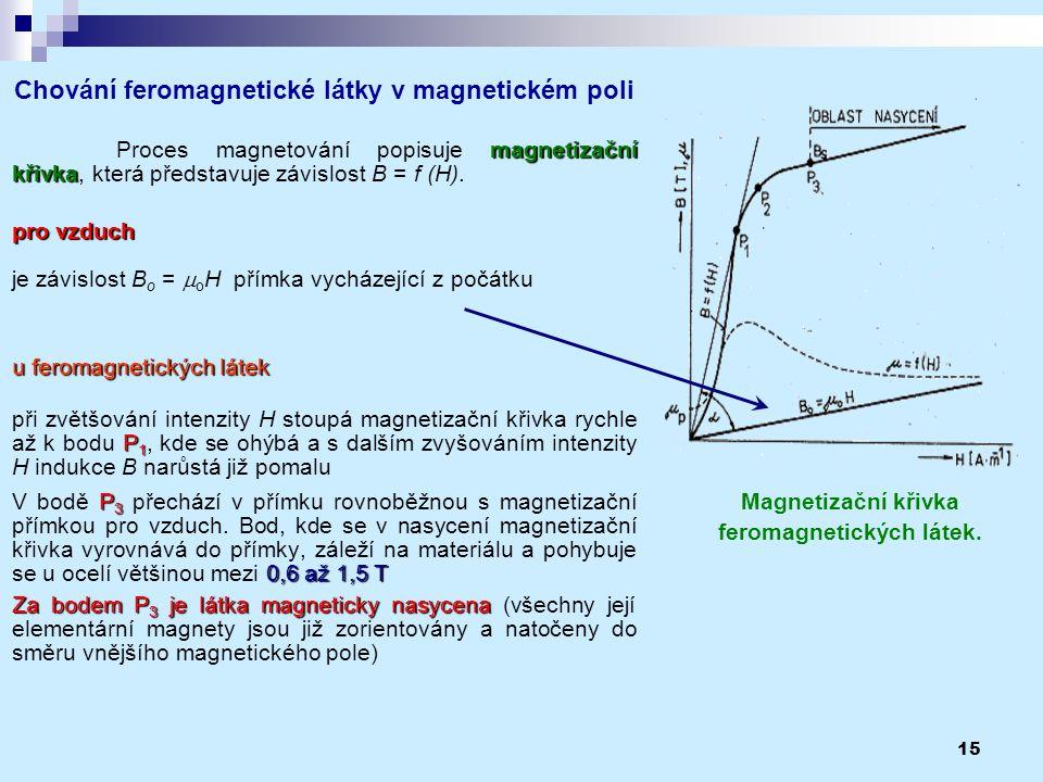 Magnetizační křivka feromagnetických látek.