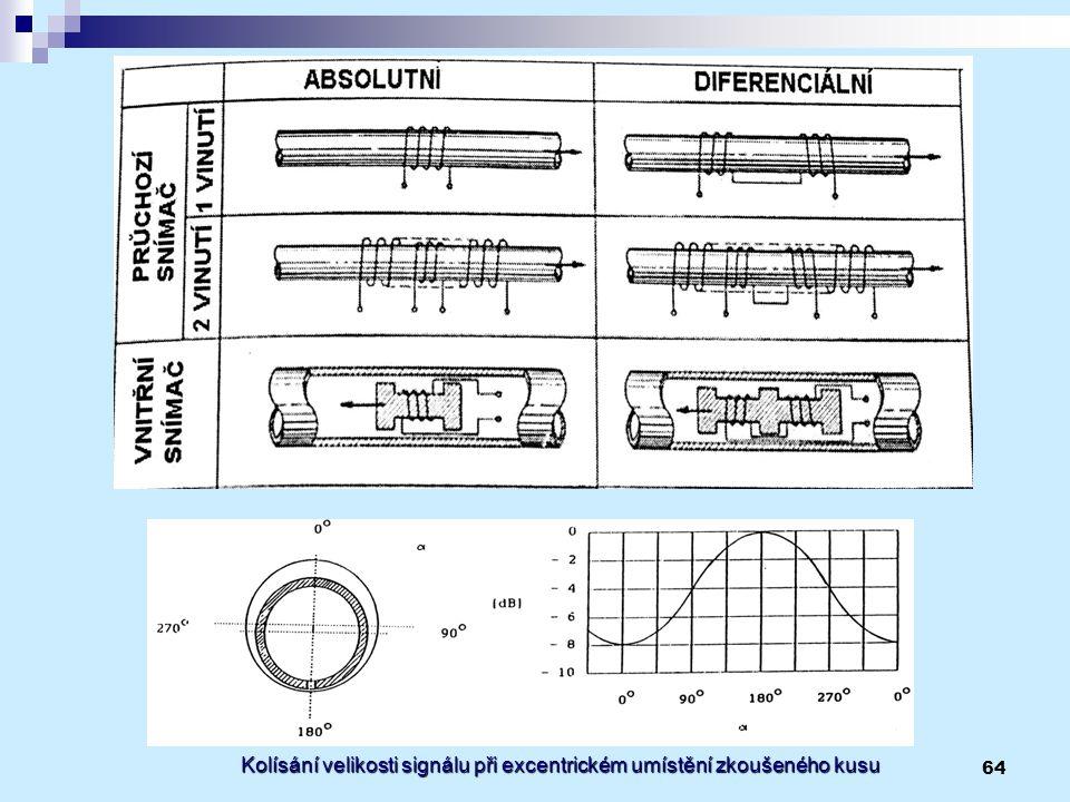 Kolísání velikosti signálu při excentrickém umístění zkoušeného kusu