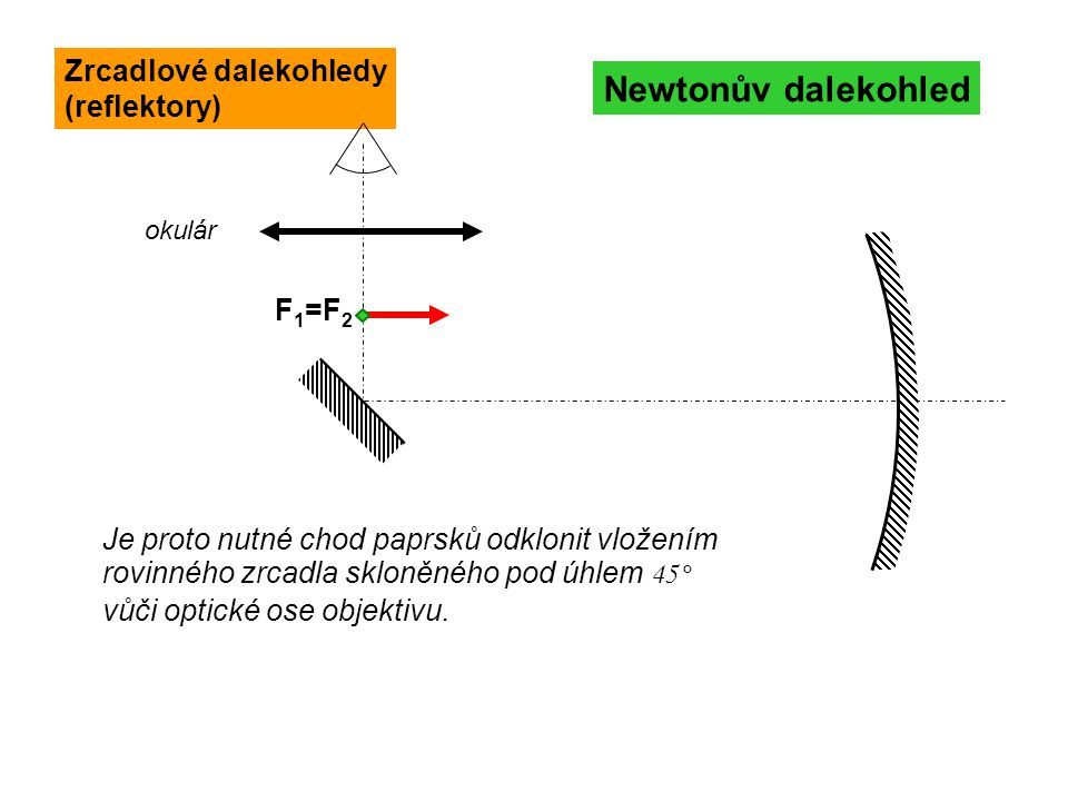 Newtonův dalekohled Zrcadlové dalekohledy (reflektory) F1=F2