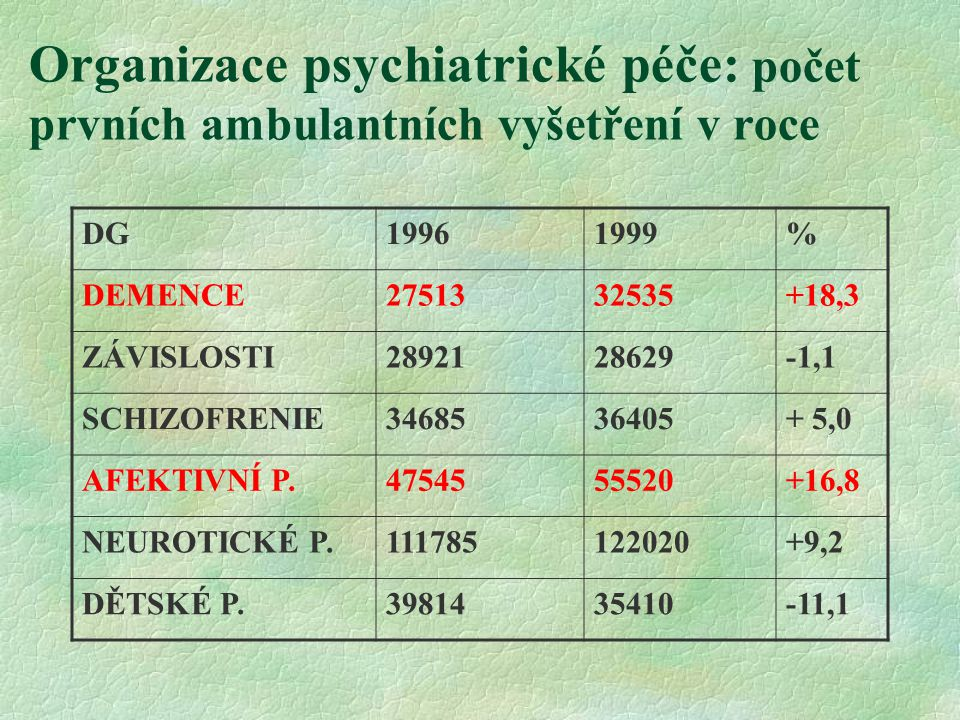 Organizace psychiatrické péče: počet prvních ambulantních vyšetření v roce