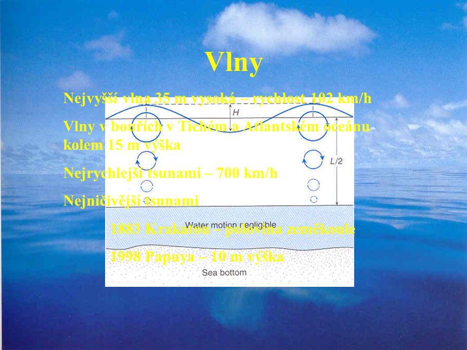 Vlny Nejvyšší vlna 35 m vysoká – rychlost 102 km/h