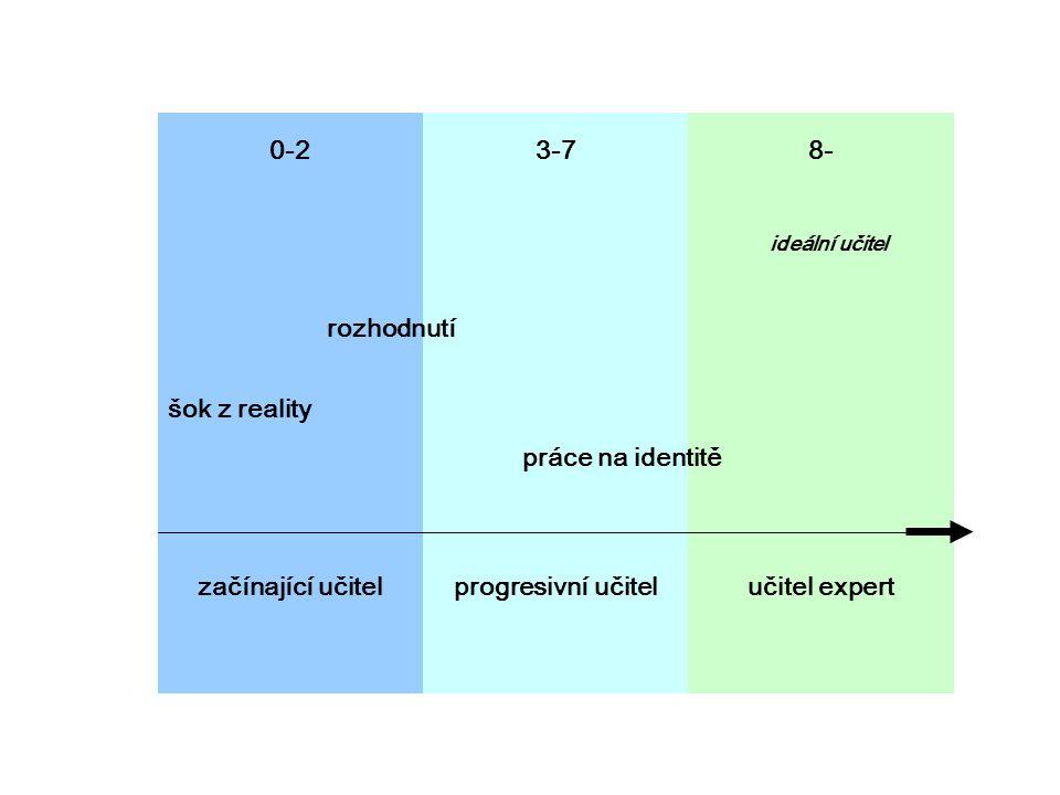 začínající učitel progresivní učitel učitel expert 0-2 3-7 8-