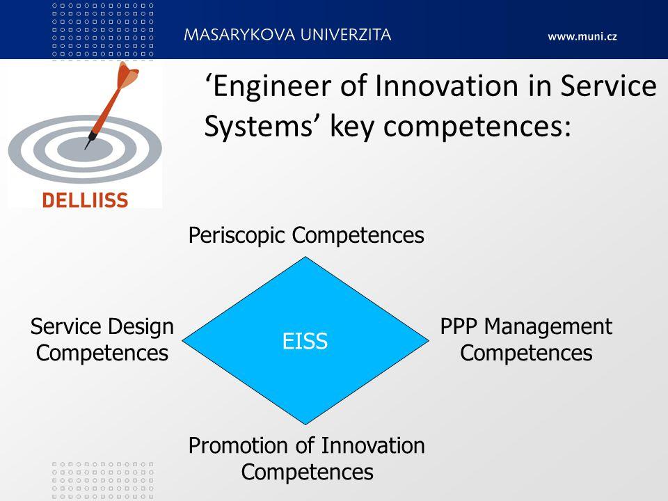 Promotion of Innovation