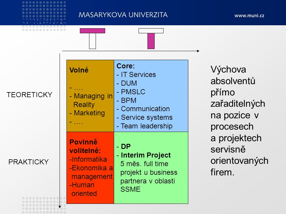 Struktura studia Volné. …. Managing in. Reality. Marketing. Core: - IT Services. - DUM. - PMSLC.