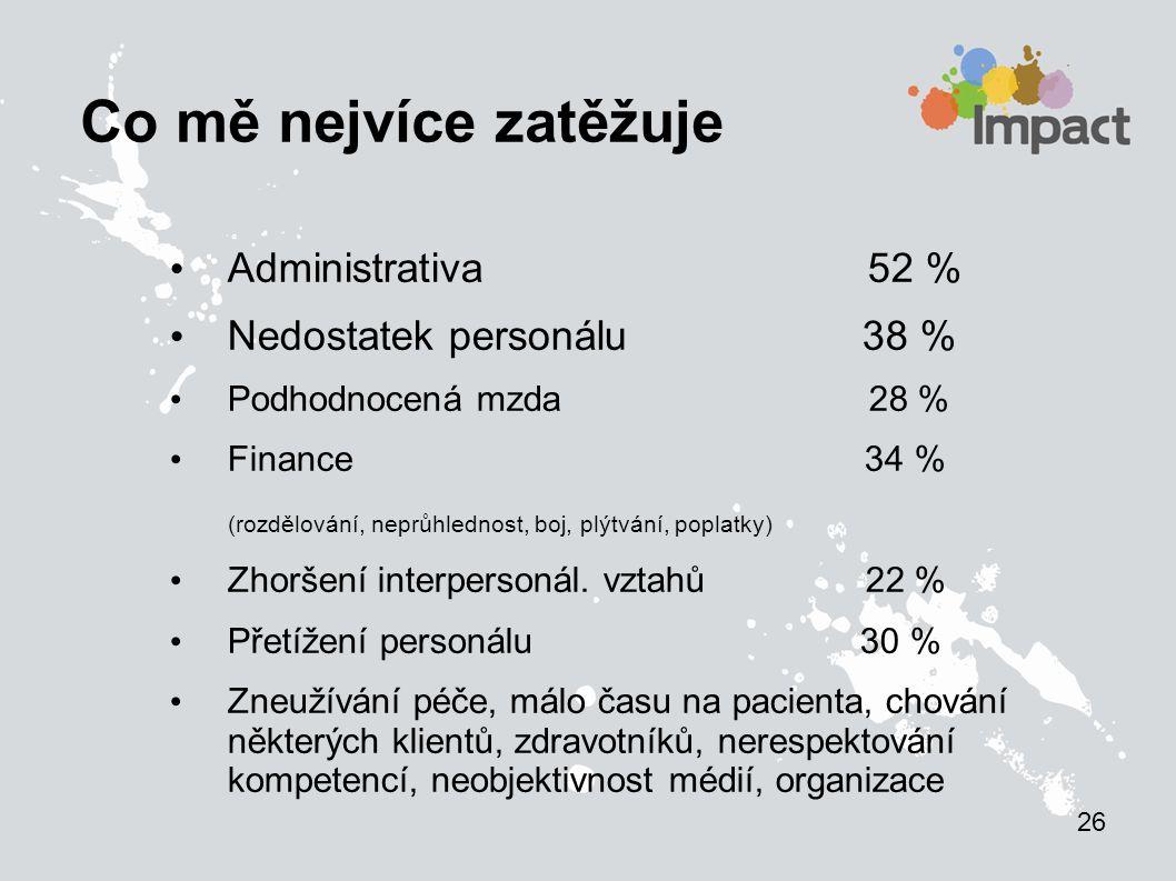 Co mě nejvíce zatěžuje Administrativa 52 % Nedostatek personálu 38 %